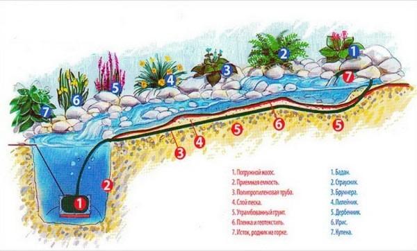 схема устройства альпийской горки с водопадом