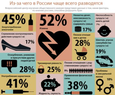 статистика причин разводов в РФ