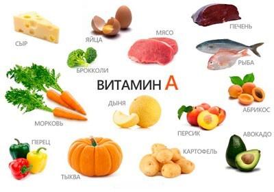 Продукты, содержащие витамин А