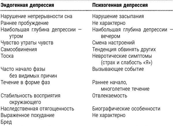 Сравнение психогенной и эндогенной депрессий