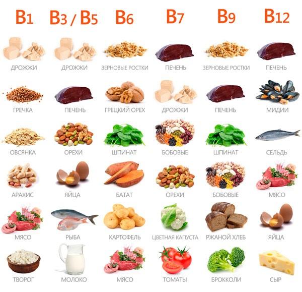 Продукты, в которых содержатся витамины группы В