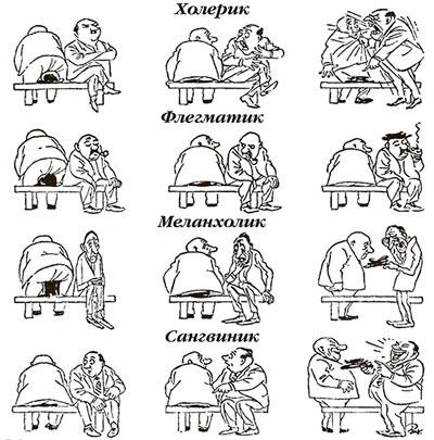 Типы характера