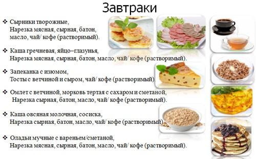 Рецепты завтраков на ПП