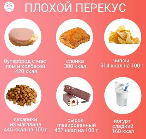Примеры плохих перекусов