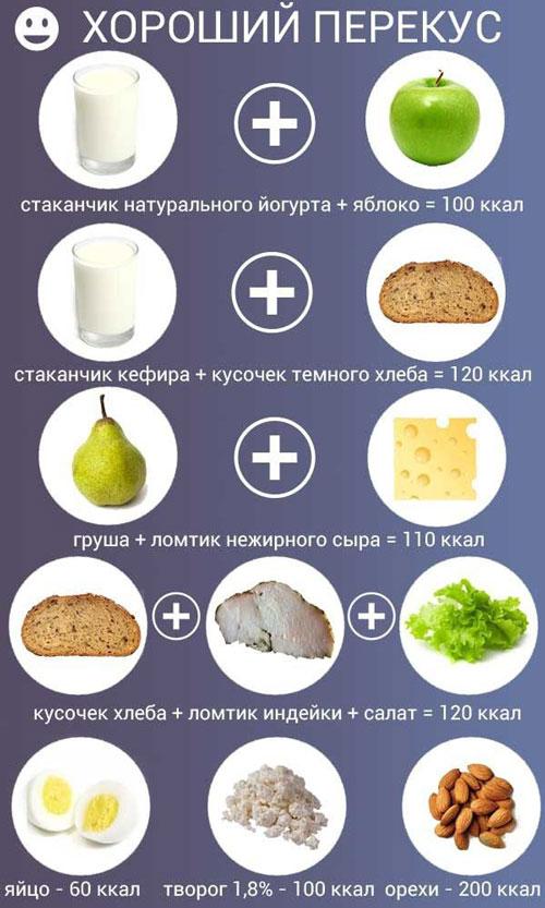 Примеры хороших перекусов