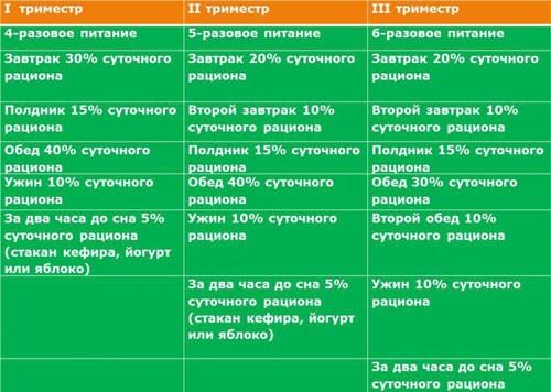 таблица питания для беременных