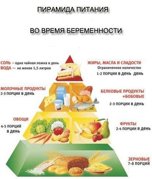 Пирамида питания во время беременности
