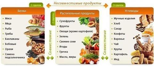 Несовместимые продукты