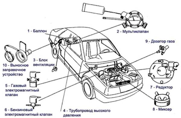 схема составных частей газобаллонного оборудования