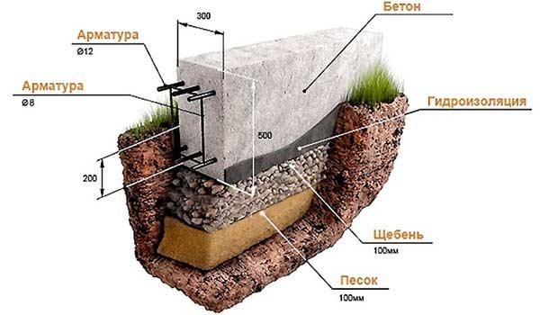 Классическое строение ленточного фундамента для легких строений.